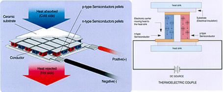Peltier Cooler Amp Seebeck Generator Watronix Inc